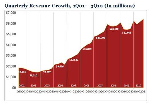 Internet-Ad-Revenue