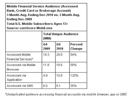 Mobile-Banking-Access