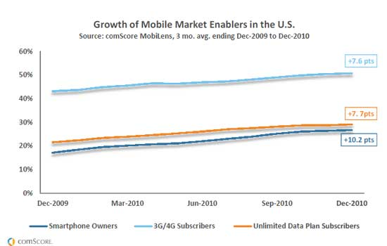 Mobile-Growth