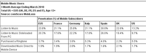 Europeans Embrace Mobile Music More Than Americans