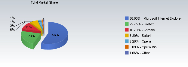 Net Applications: Chrome's Market Share Jumps To 10.7 Percent