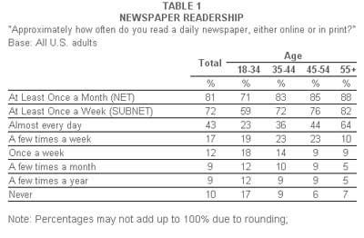 Less Than Half Of Americans Read A Daily Newspaper