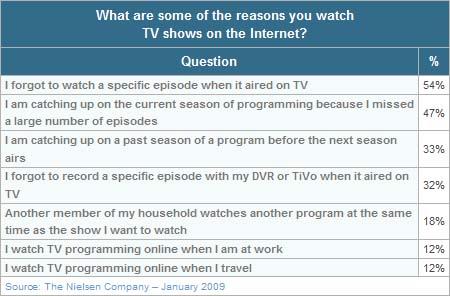Online TV Still Few People's First Choice
