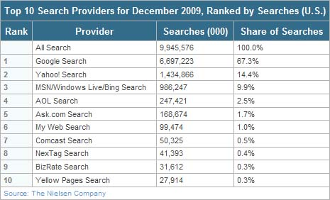 Google Makes More Search Gains