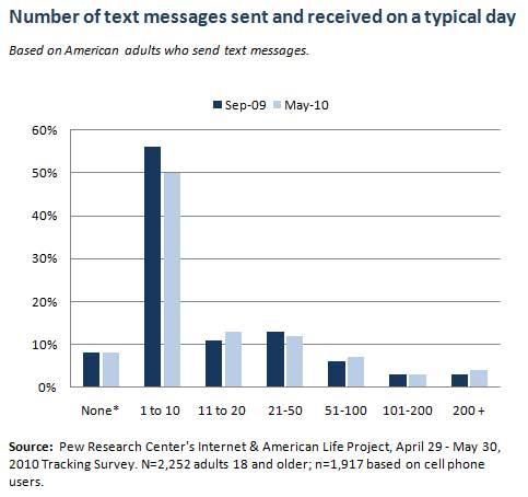 Pew-Texting