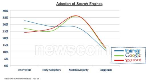 Where Does Yahoo Fit Into Your Search Strategy?