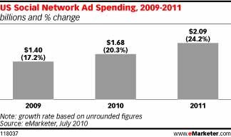 Facebook Driving Social Media Ad Spending