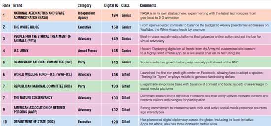 Social-Media-Rankings