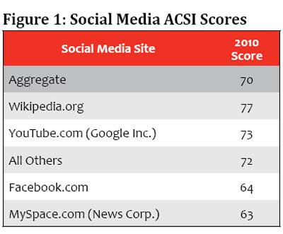 Social-Media-Scores