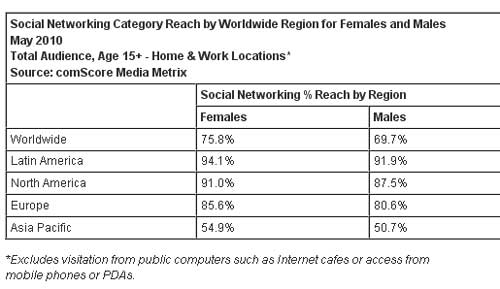 Social-Networking-Reach