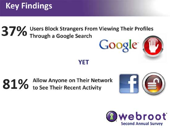 Social Network Users Improve Privacy Habits