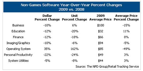 OS Software Revenue Up 35%