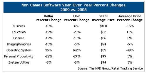 OS Software Revenue Up 35%