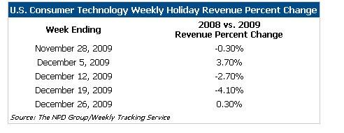 Consumer Technology Holiday Sales Hit $10.8 Billion