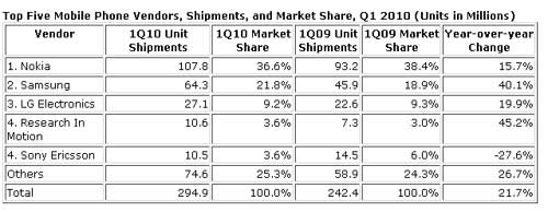 Top-Mobile-Vendors-IDC