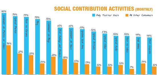 Twitter Users Have Big Impact On Brands