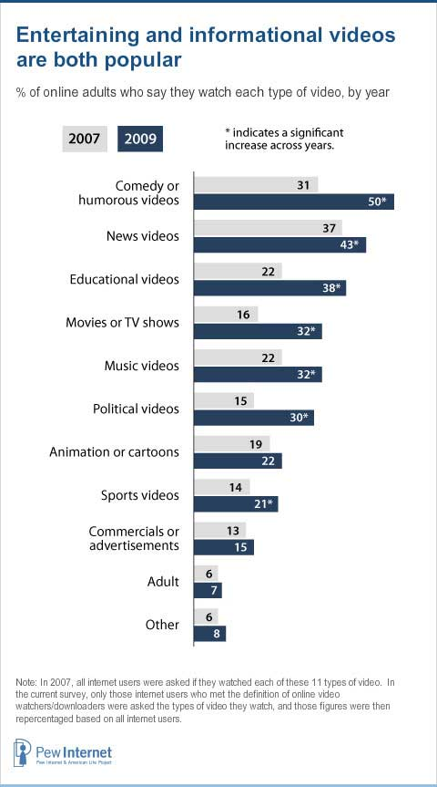 Types-of-Online-Video