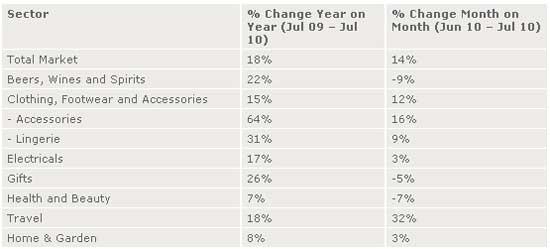 UK Online Retail Reaches $7.8 Billion In July