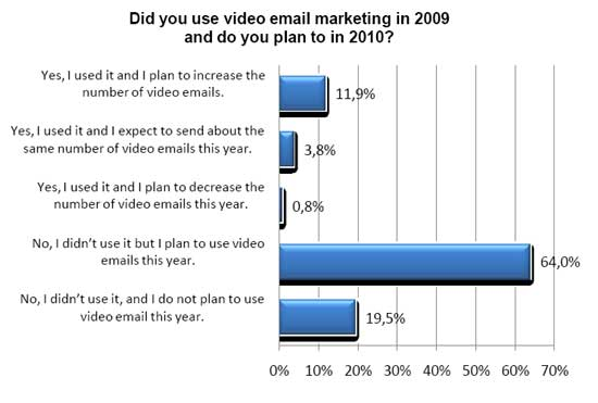 More Email Marketers Using Video