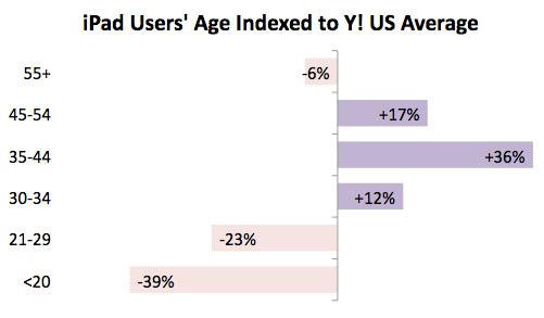 Yahoo Examines iPad Ownership Trends