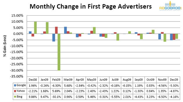 Report Suggests More Revenue, but Less Advertisers for Google