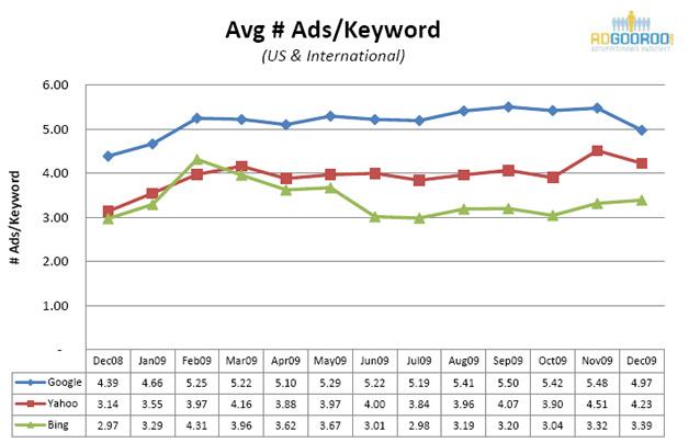 AdGooroo Stats
