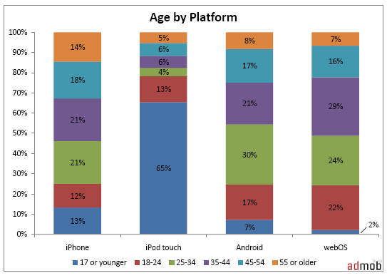 Age by Mobile Platform - iPhone vs Android vs iPod Touch vs webOS
