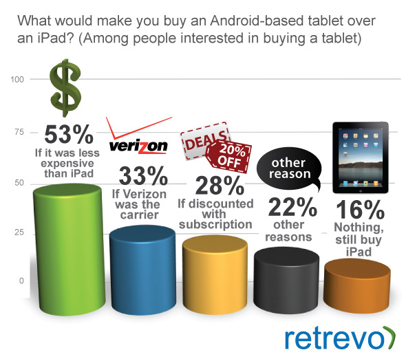 What would make you buy an Android Tablet over an iPad?