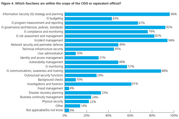 CISO functions