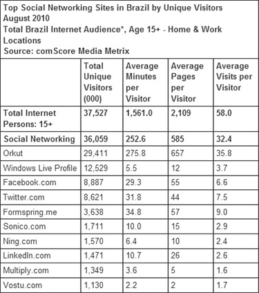 Facebook, Twitter Tally Impressive Gains In Brazil