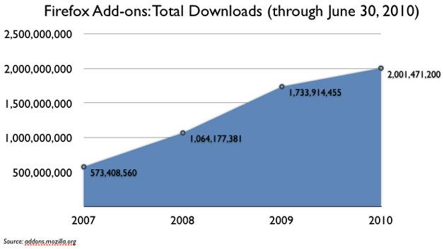 2 Billion Add-Ons Downloaded by Firefox Users