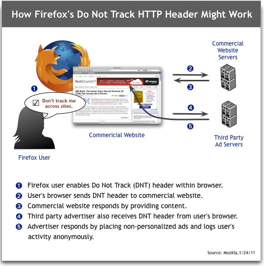 Firefox Do Not Track Mechanism explained