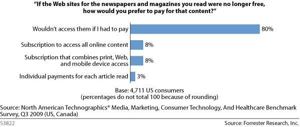 Forrester - Would You Pay for Content?
