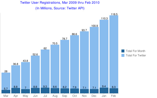 Total new user registrations in March for Twitter