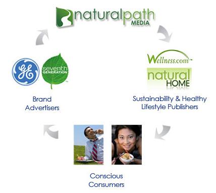 Natural path Media