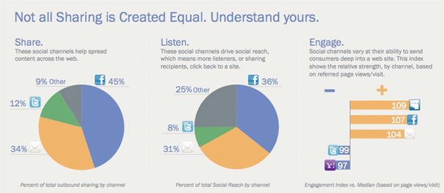 Measuring Social Media Effectiveness May Have Just Gotten Easier