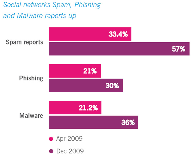 Social Networks - Spam/Malware reports