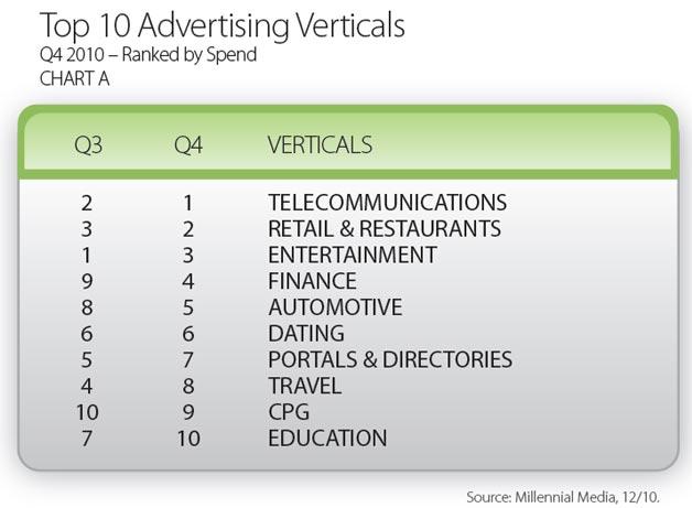 Top Ad Verticals According to Millennial Media
