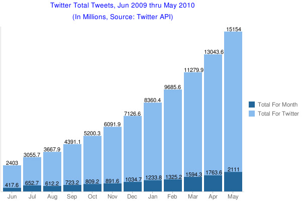 Tweets in May