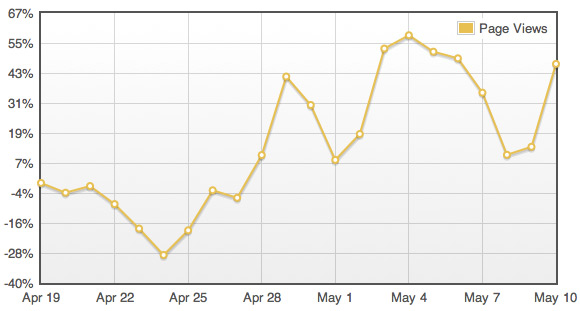 TypePad shows Facebook Traffic Growth to Blogs since addition of Like Button