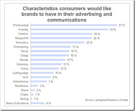 Brand characteristics in online communications