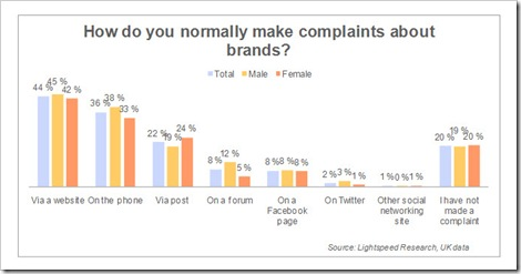 How consumers make complaints about brands