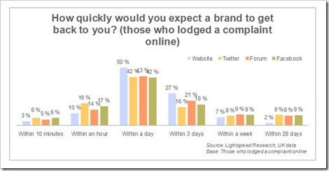 How quickly consumers expect a response to complaints online