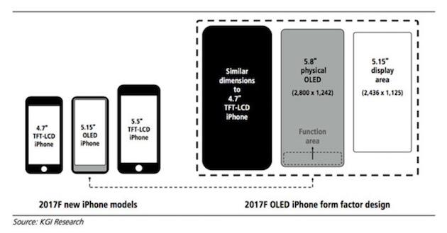 iphone 8 un ecran de 5 8 avec une