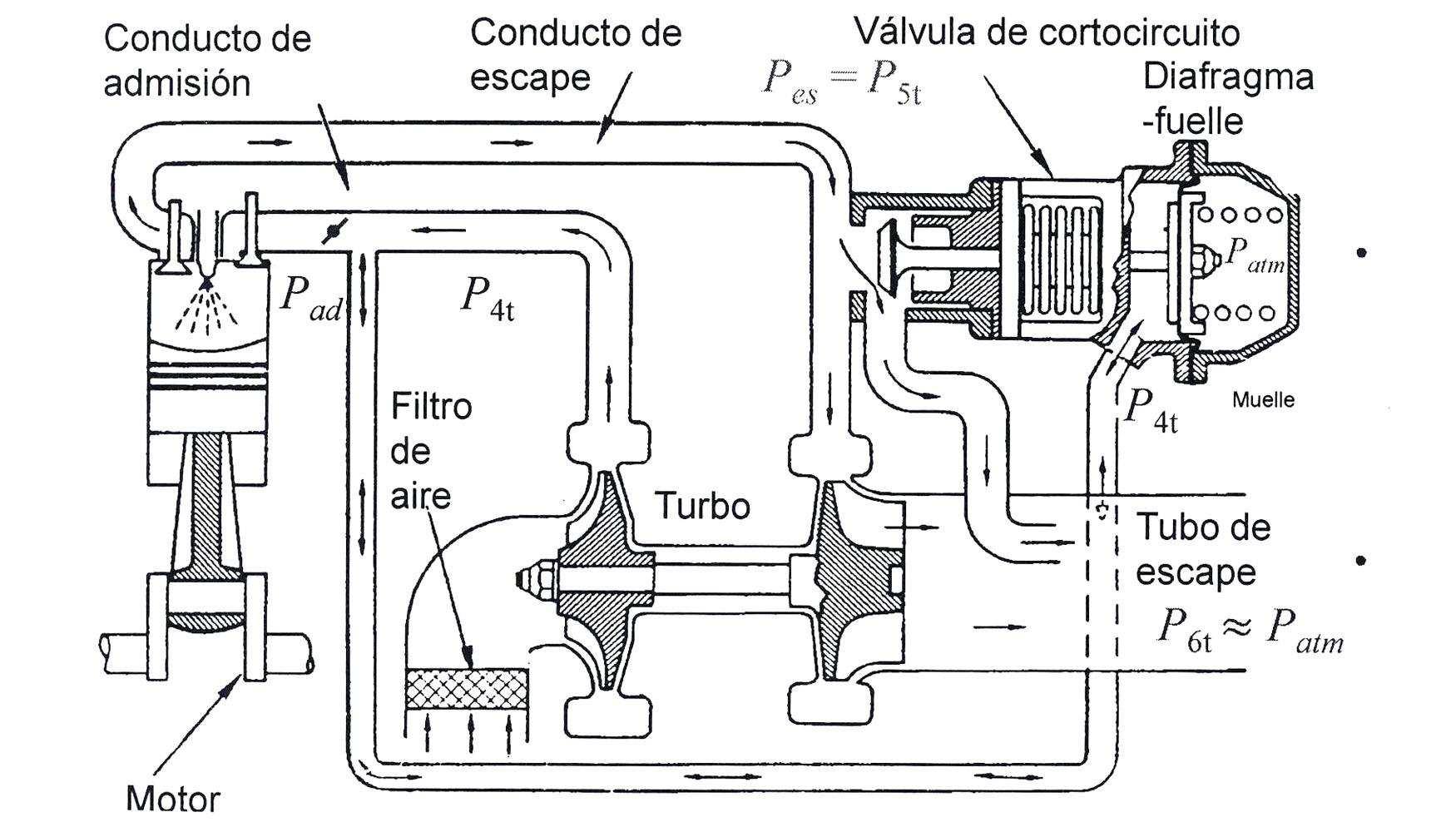 El Turbocompresor Para Automovil