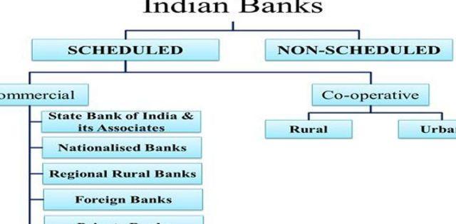 Scheduled banks Vs Non-Scheduled banks
