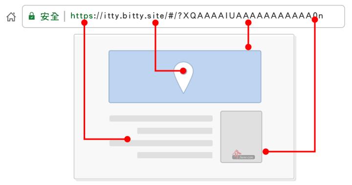 將網站內容壓縮在網址裡面
