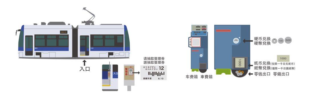 長崎市電乘車方式