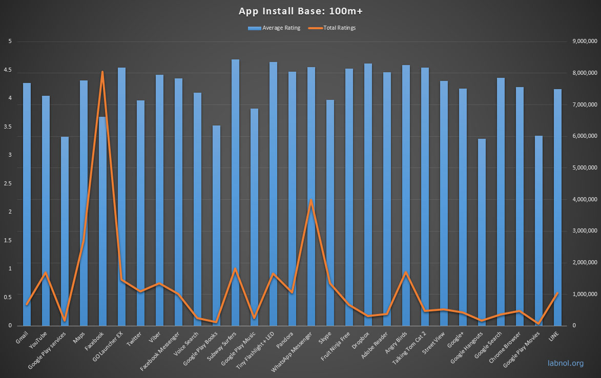 Android Apps with 100 million+ downloads