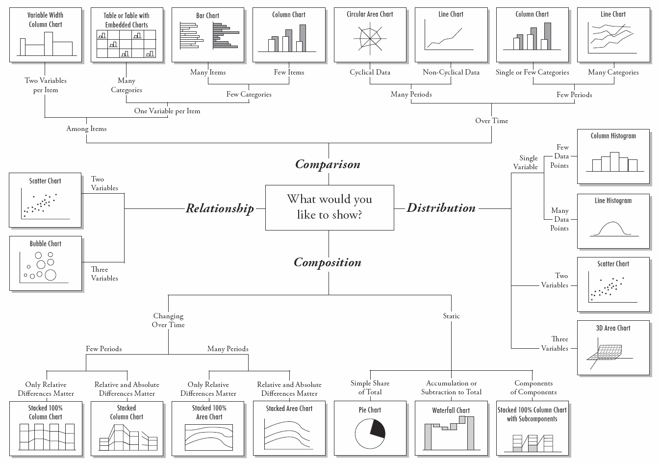 Find the Right Chart for your Data Type